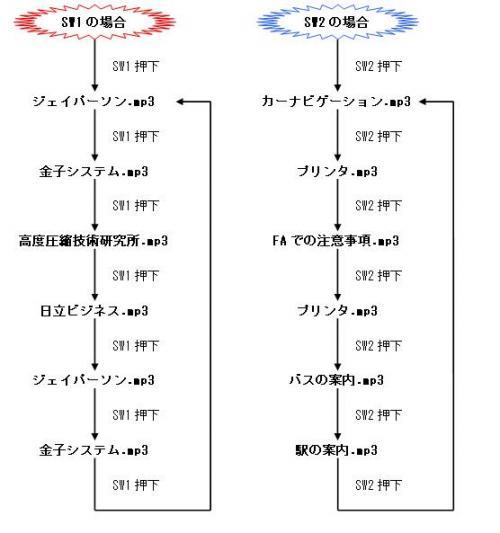 Vol7 サンプル動作 VisualDSP