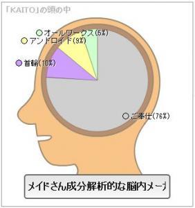 メイド脳K