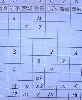 都道府県大会スコアーボード