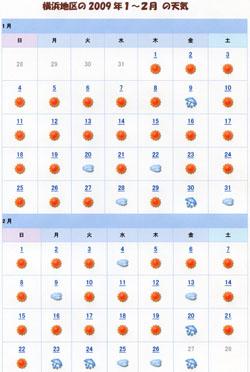 2027_横浜地区の過去の天気
