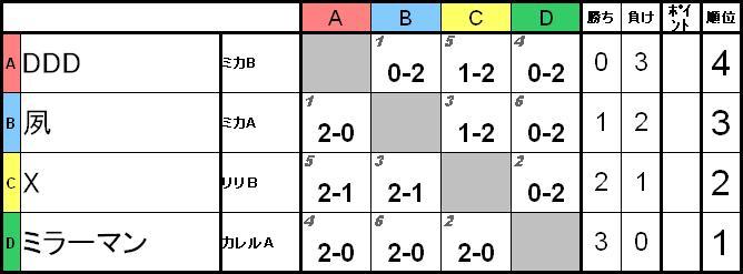 20081123BScore.jpg
