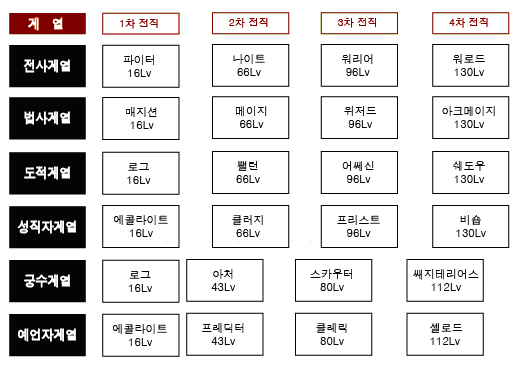 韓国職業ツリー12-27-1