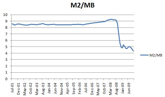 M2/MB