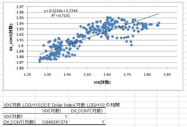 VIXvsDX対数_20091128