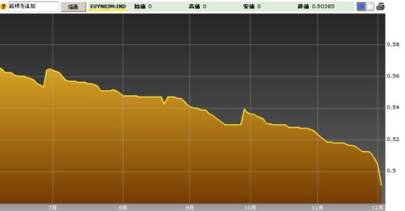 Euro Yen TIBOR