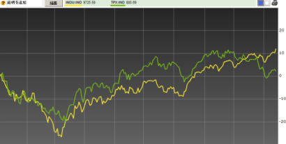 DJIA vs TOPIX