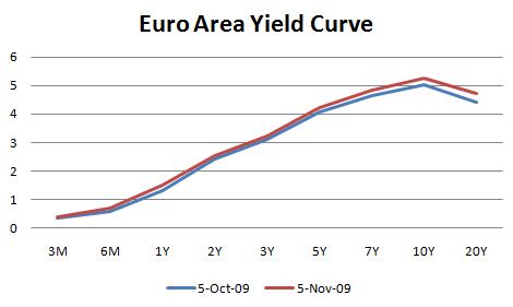 EUR Yield Cueve