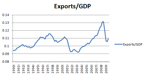 Exports/GDP