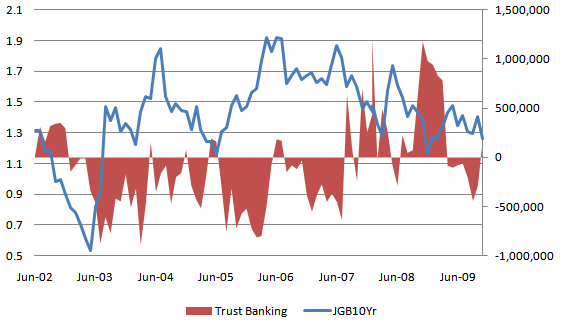JGBvsTrust Banking