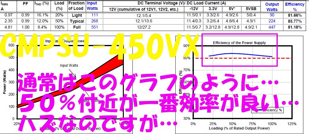 450VX 80PLUSグラフ