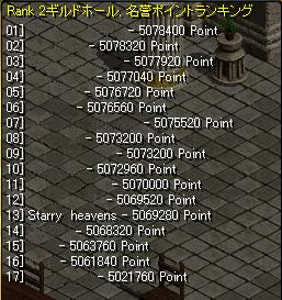 27日一回目P戦ランキング