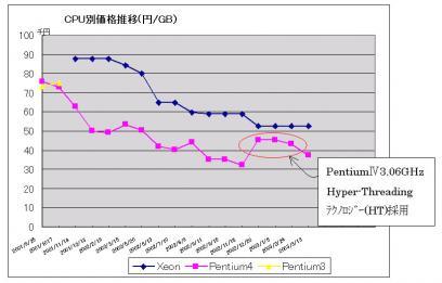 CPUの価格の推移グラフ