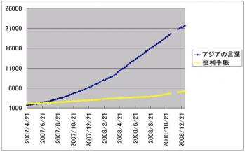HPとブログのアクセス数推移の比較