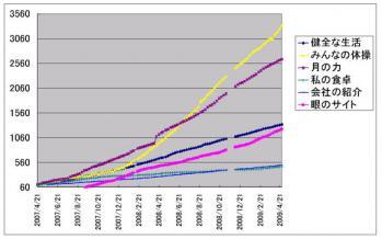 HPアクセス数の推移