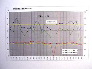 温度と湿度のグラフ