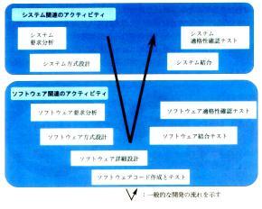 開発のVプロセス