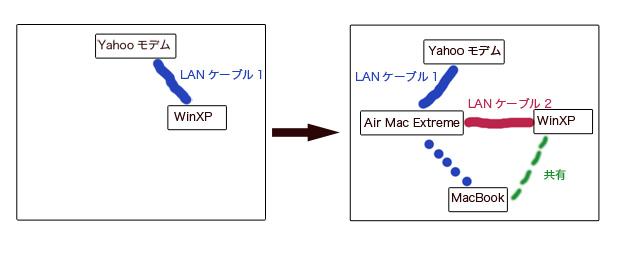 Air Mac Extremeの図