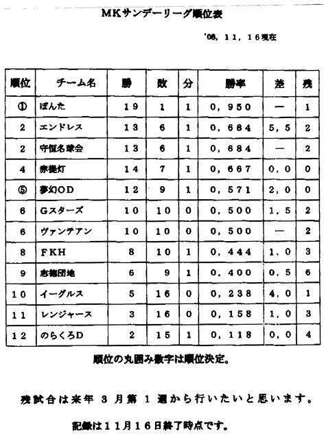 成績22P