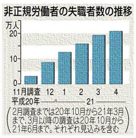 失業者数の推移