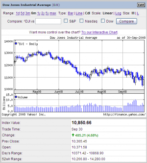 NY株式市場 ダウ 史上最大 大暴落の翌日