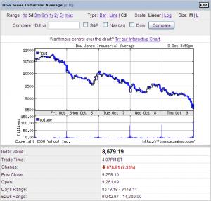 NYダウ、8000ドル台突入 前日比7%超の下落