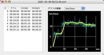 km/hGraph