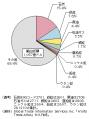 オーストラリア_輸出産品の比率