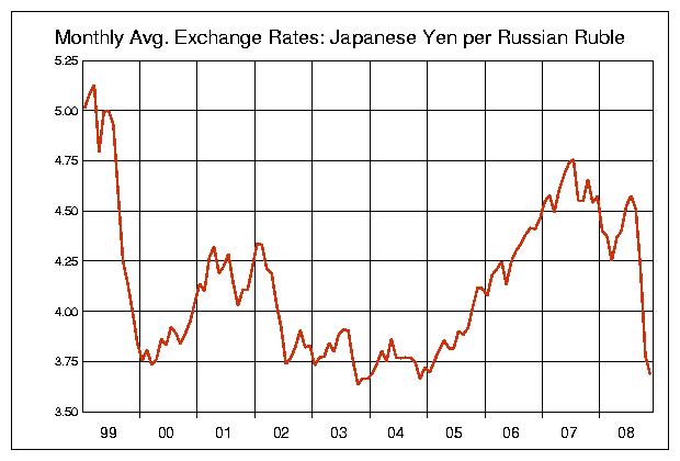 RUB-JPY-1999.png