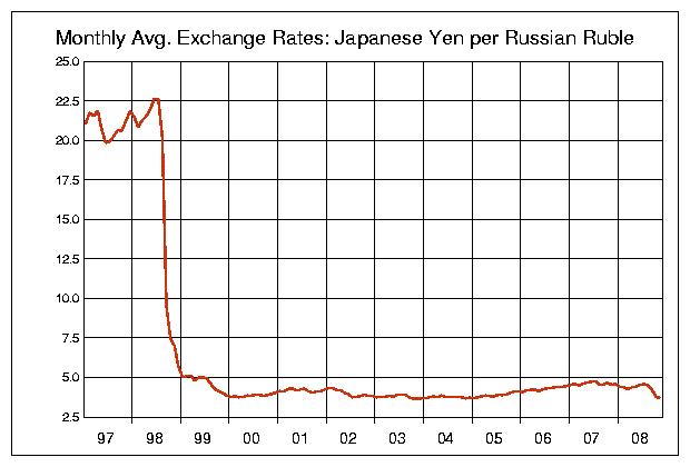 RUB-JPY_1997.png