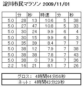 第13回大阪淀川市民マラソン