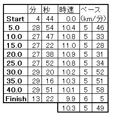 第18回福知山マラソン