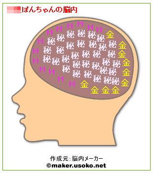 ぽんちゃんの脳内