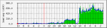 CPU 利用率の低減に成功