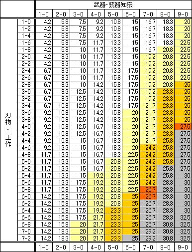物霊早見表△200/80-