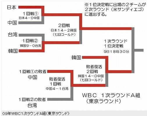 WBCトーナメント表