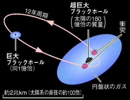 史上最重量ブラックホール080418