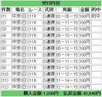 万馬券中京11R