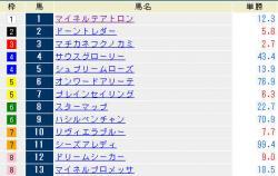 福島9R 出馬表