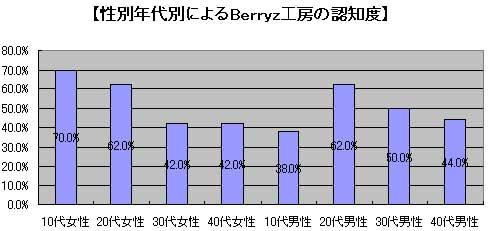 berryz080_oricon