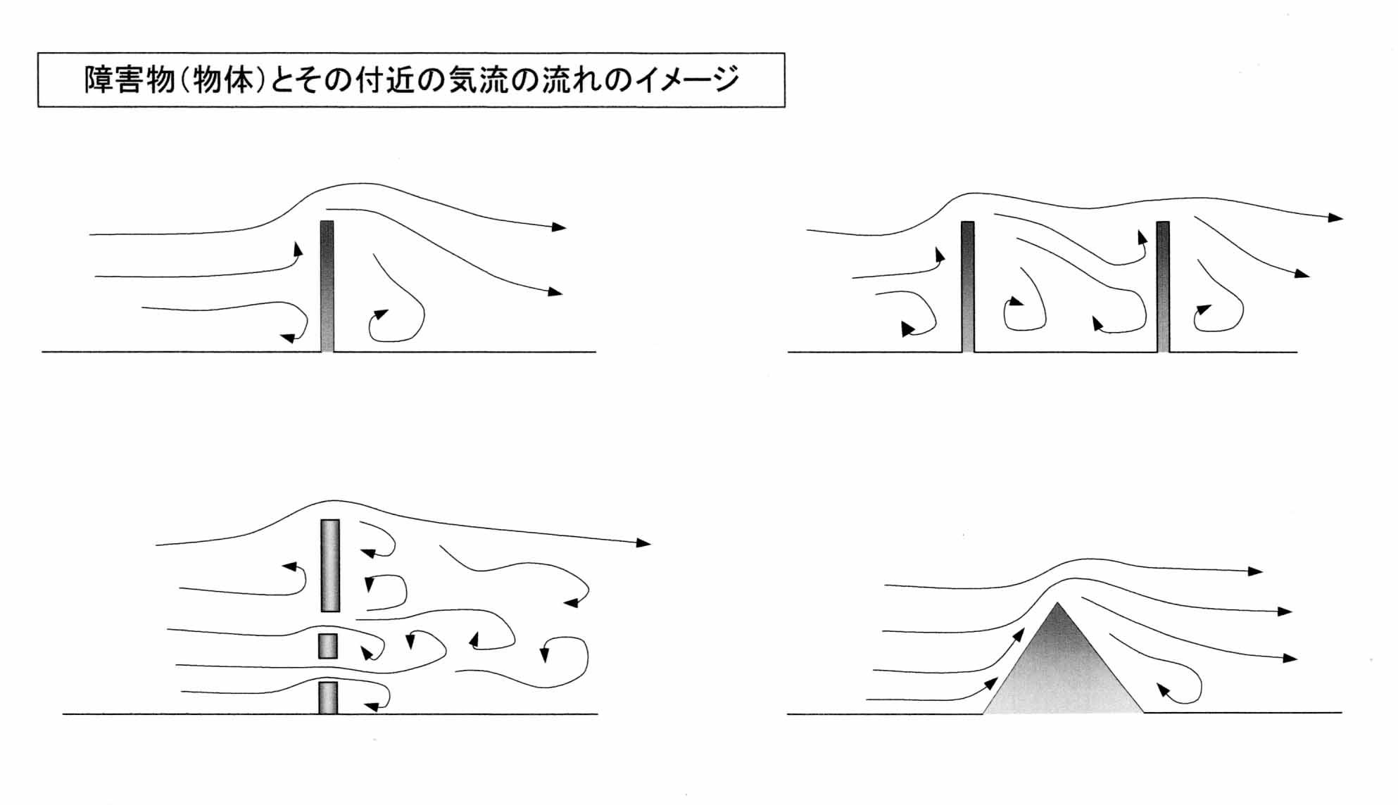 図面 障害物とその回りの気流の流れ(イメージ)