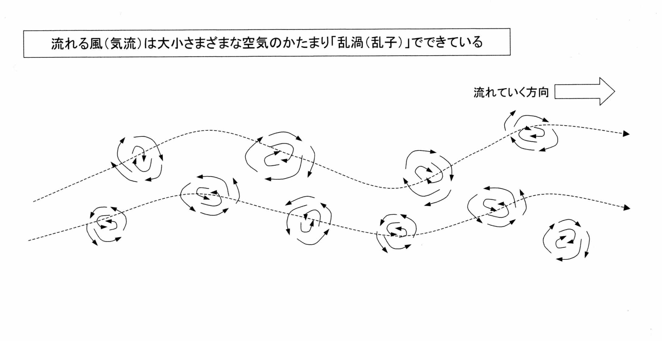 図面 気流の流れと乱渦(イメージ)