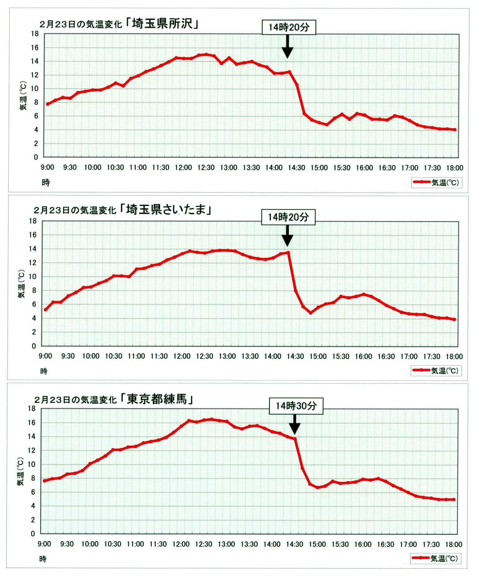 所沢・さいたま・練馬 アメダス気温データグラフ