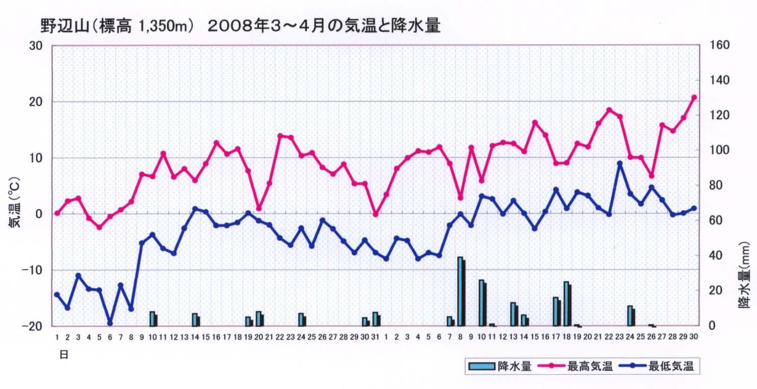 2008.3~4 野辺山の気温と降水量グラフ