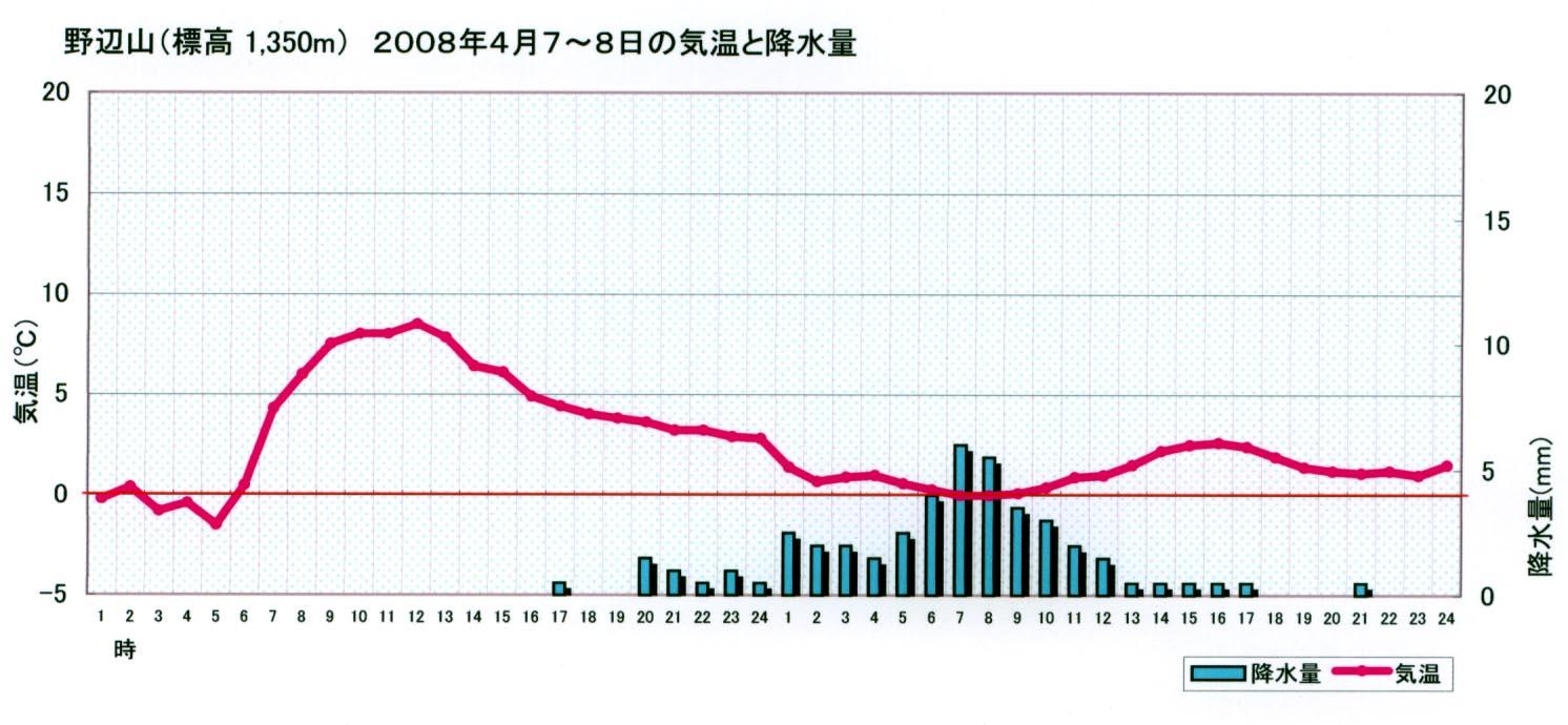 2008.4.7~8 野辺山の気温と降水量