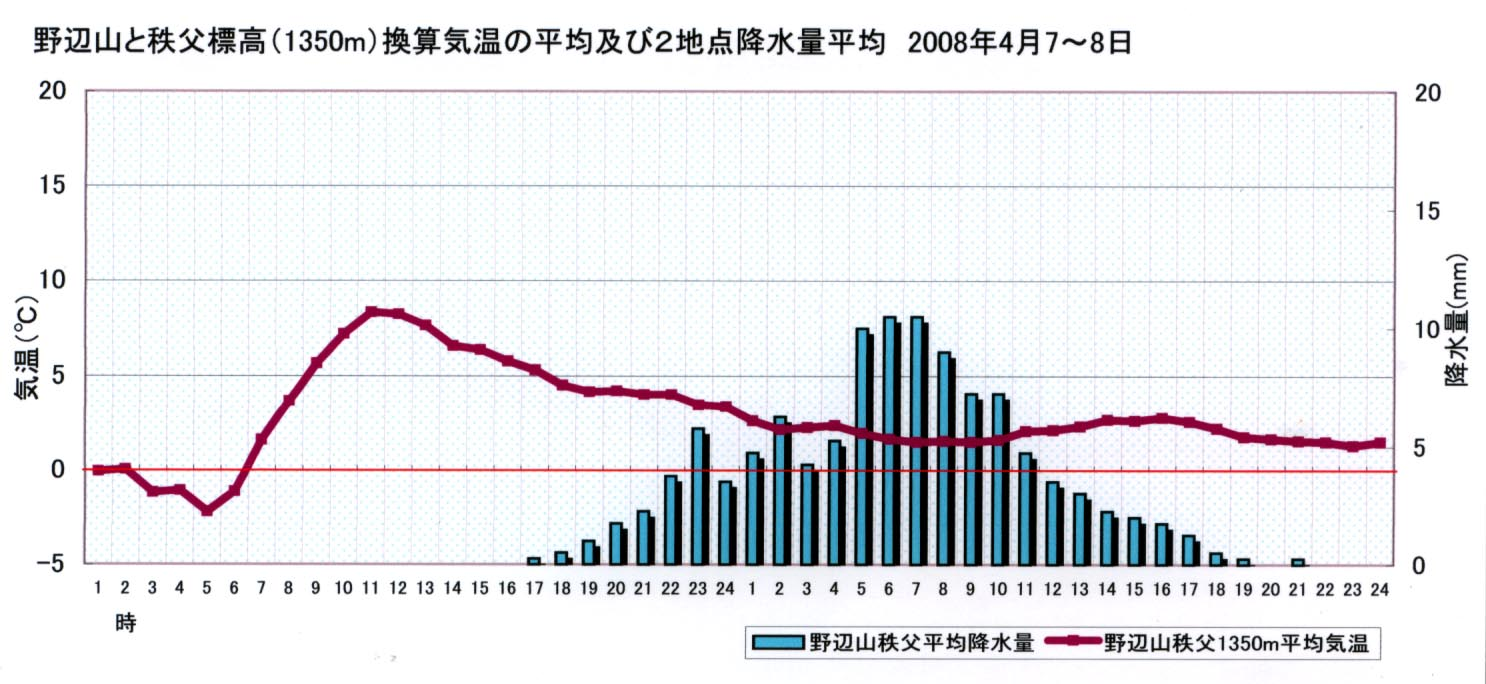 2008.4.7~8 野辺山と秩父標高換算との2地点平均の気温と降水量