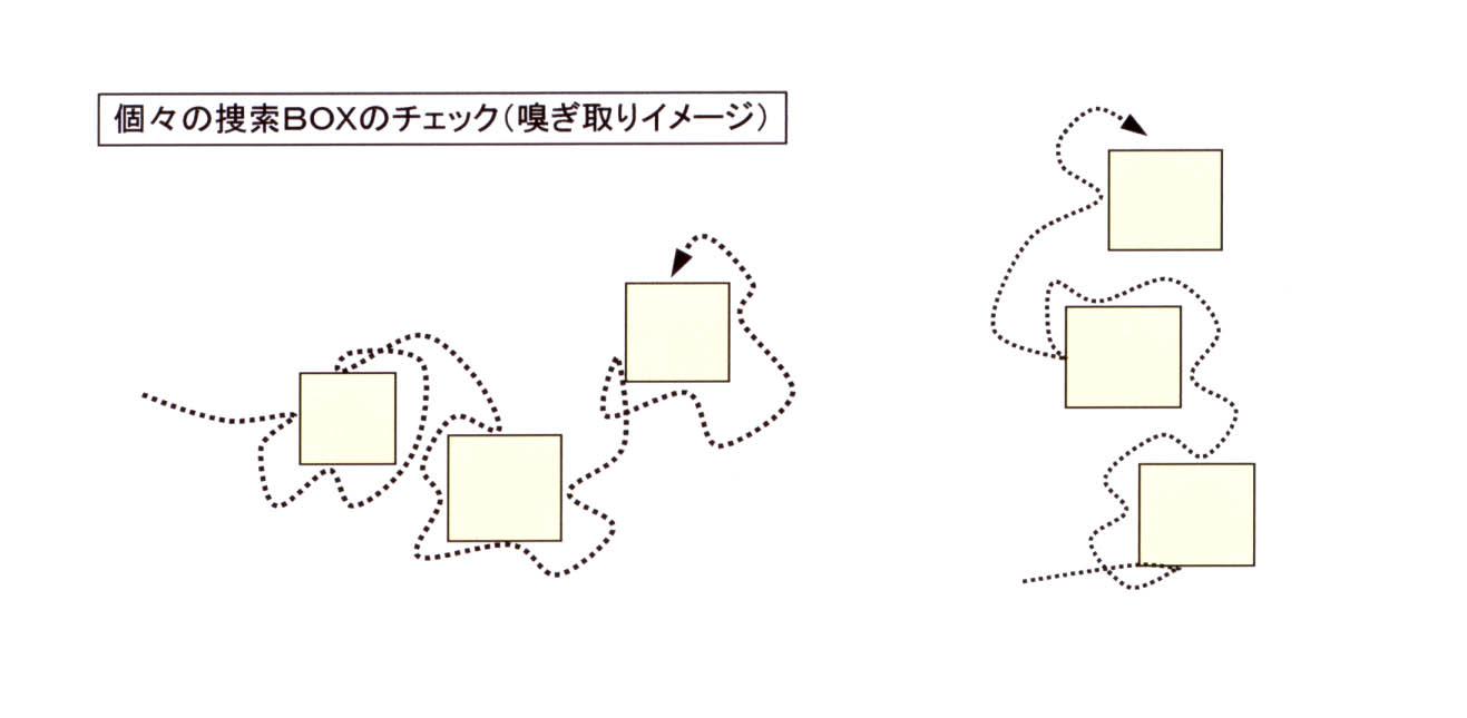 個々の捜索BOXのチェック(嗅ぎ取りイメージ)図