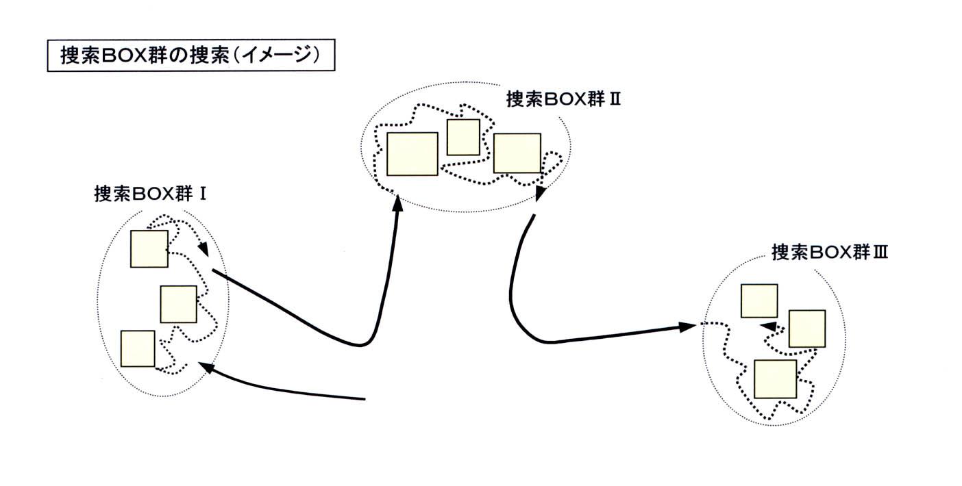 捜索BOX群の捜索(イメージ)図