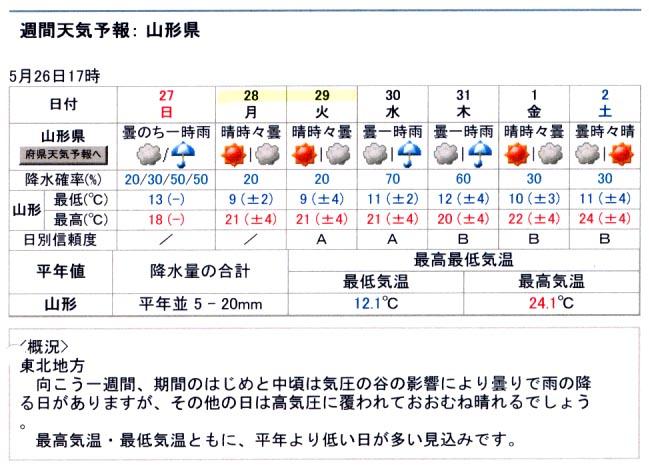 5月26日の週間天気予報(山形)