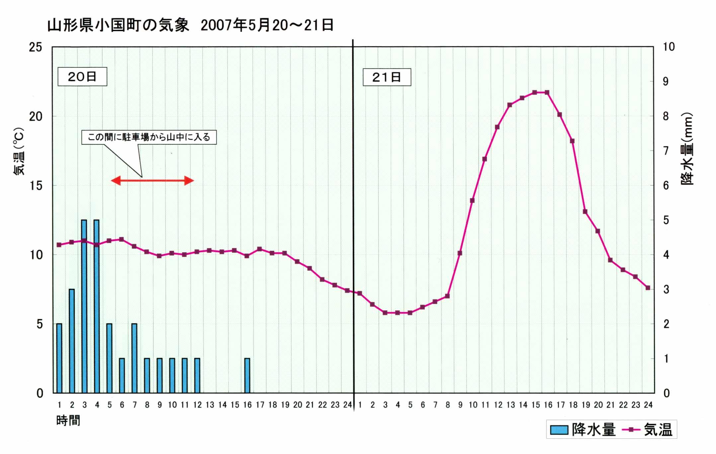 小国町気象データグラフ(20080520~21)