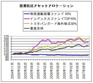 asset allocation_2007.11